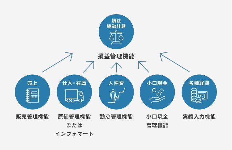 損益管理機能についての図